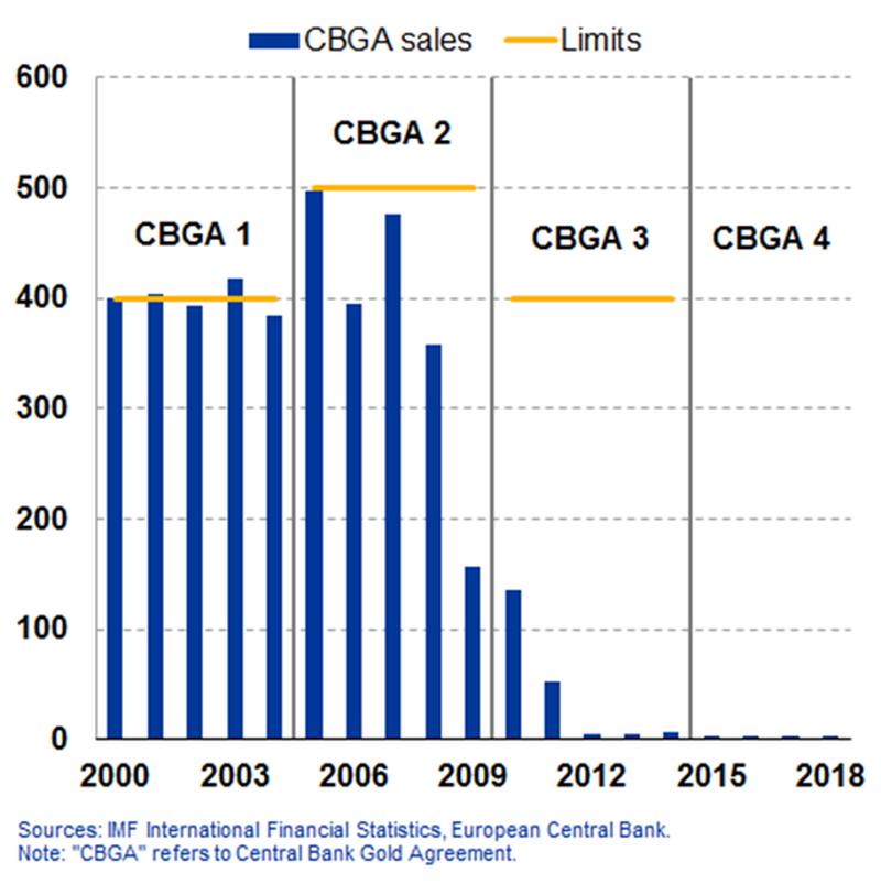 Světové centrální banky neprodlouží dohodu o omezených prodejích zlata