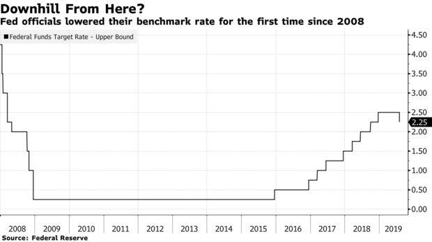 Fed snížil sazby poprvé po 11 letech