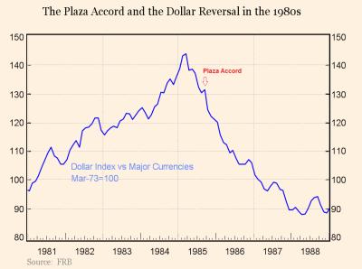 Trump: moc silný dolar. Chtěl by Plaza Accord 2?