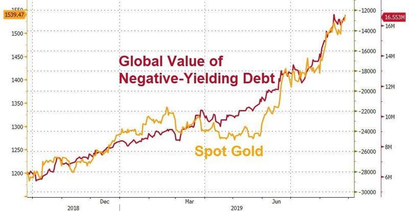 Záporné úroky a cena zlata