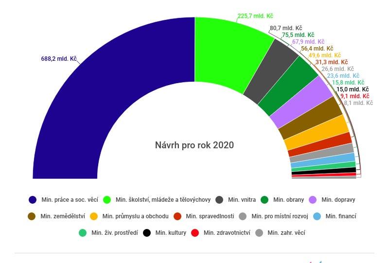 Sněmovna schválila rozpočet ČR