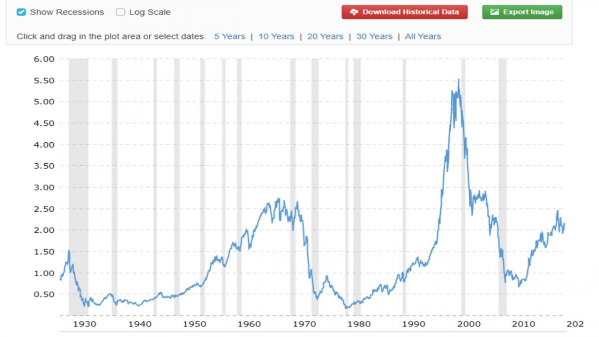 Porovnání cen zlata a ceny akcií
