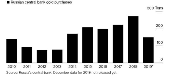 Zlato v Rusku splněno – 20 % stačí