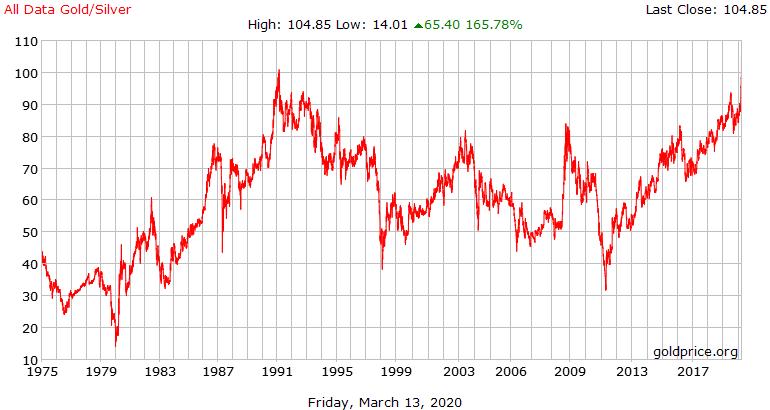 Světový rekord Gold / Silver Ratio