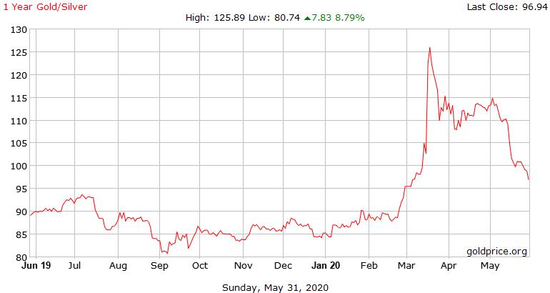 Poměr ceny zlata a stříbra <100