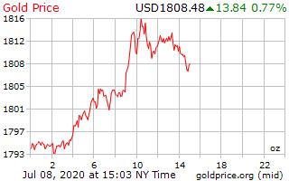 Zlato nad 1.800 – stovka dolarů za necelé tři měsíce