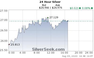 Zlato prolétlo hranicí 2.000 dolarů za unci, stříbro ve středu na 27, ve čtvrtek se přiblížilo 29