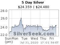 Konsolidace ceny zlata a stříbra běží úspěšně