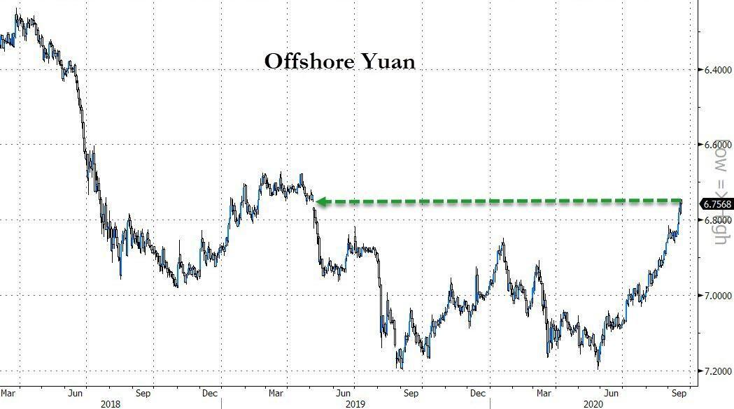 Čína hodlá prodávat dolar