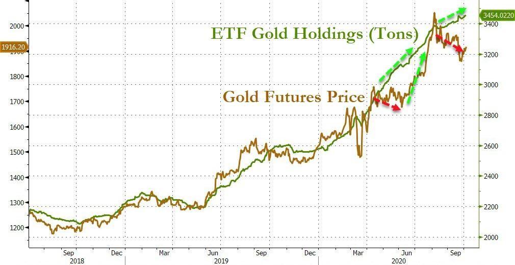 Cena zlata a stříbra se vrací zpět