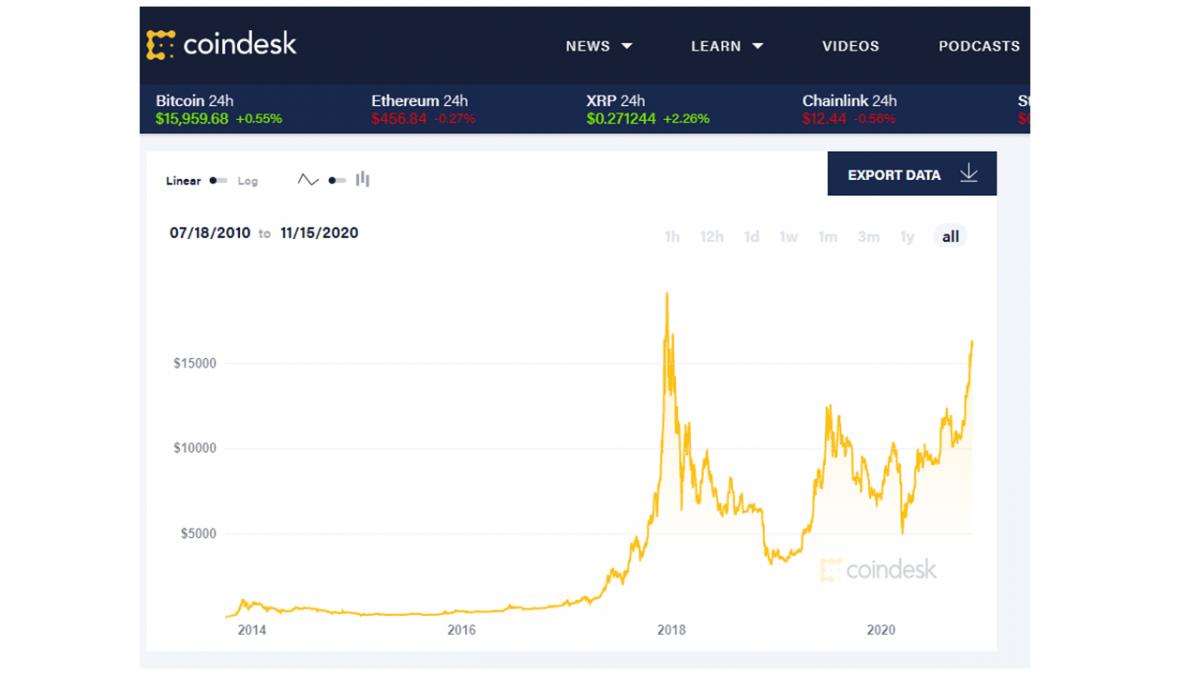 Bitcoin letí vzhůru – daří se spekulantům