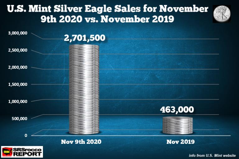 Letošní prodeje mince American Eagle