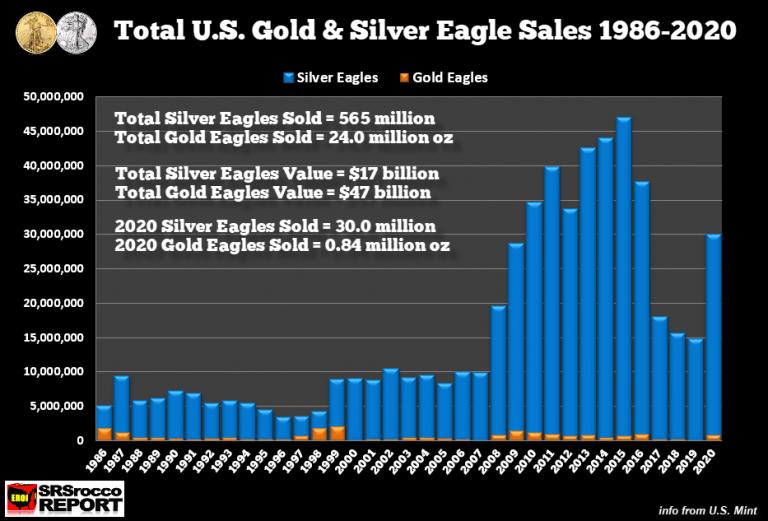 Vysoké prodeje Silver Eagle v roce 2020