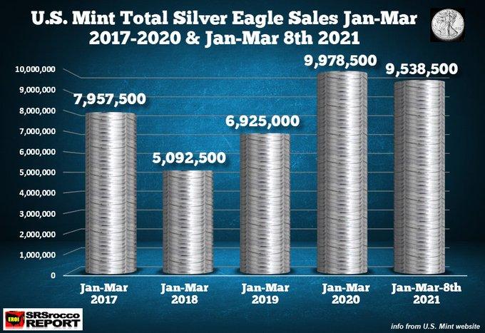 Zájem o Silver Eagle nadále roste