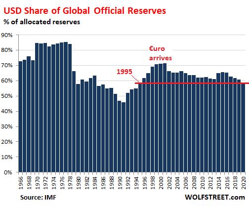 Rezervní měna dolar pomalu, ale jistě klesá. Tak to má být.