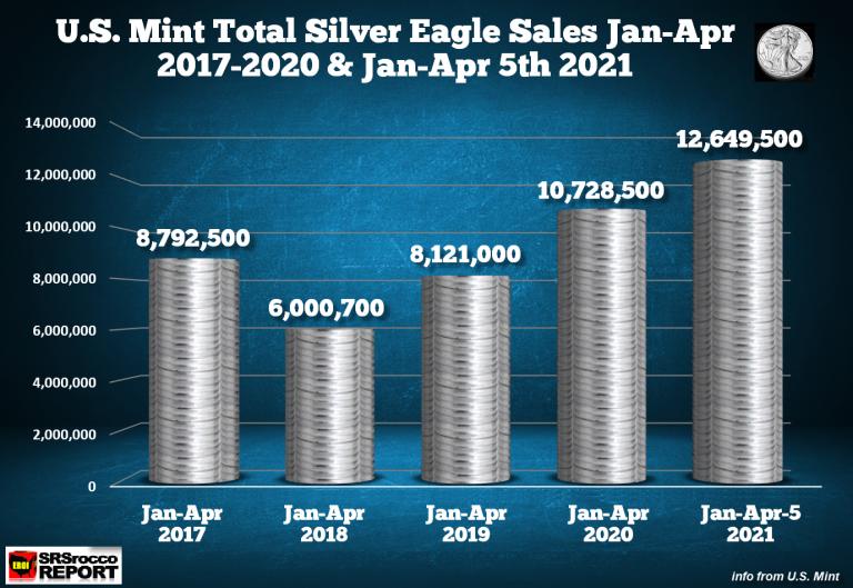 Zájem o Silver Eagle neoslabuje