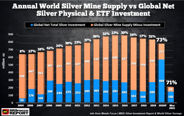 Investoři skupují téměř všechno vytěžené stříbro