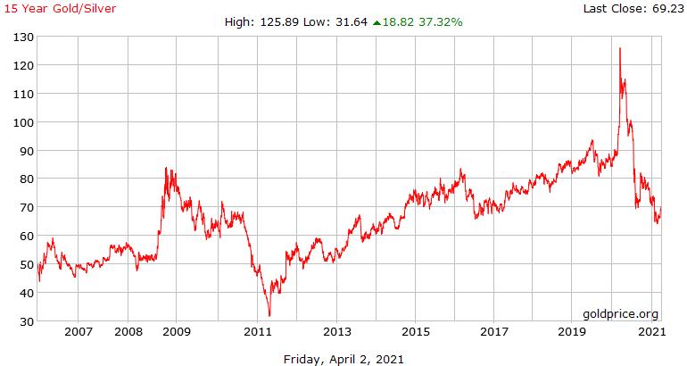 Poměr ceny zlata a stříbra – jeho vývoj