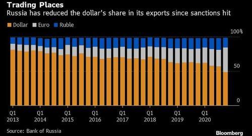 Rusko a dolar