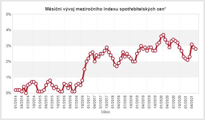 Inflace ještě jednou, tentokrát v České republice
