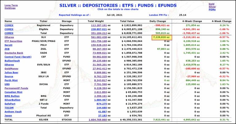 Mohutný nákup největšího stříbrného ETF
