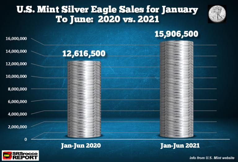 Letošní prodej Silver a Gold Eagle