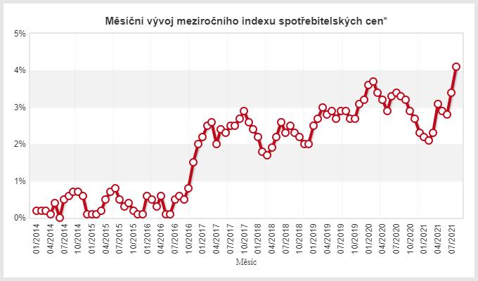 Inflace v České republice na téměř třináctiletém maximu