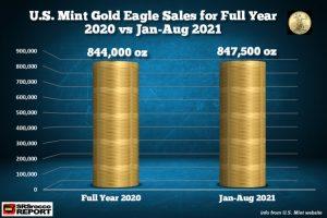 Němci investují do zlata