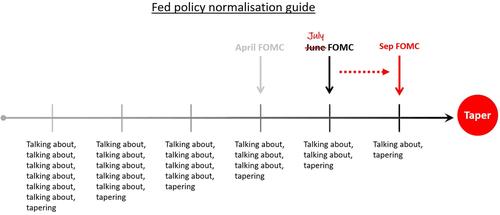 Fed si počká, až se dočká