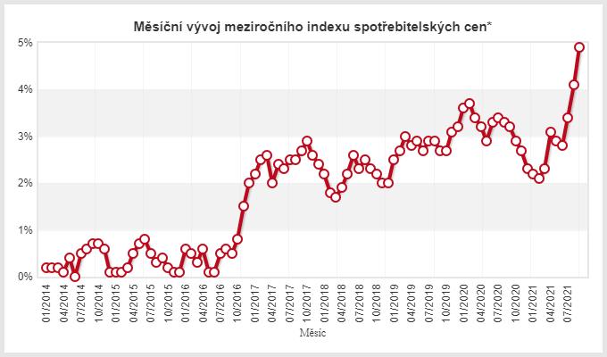 Inflace v České republice (ne)očekávaně pokračuje v růstu