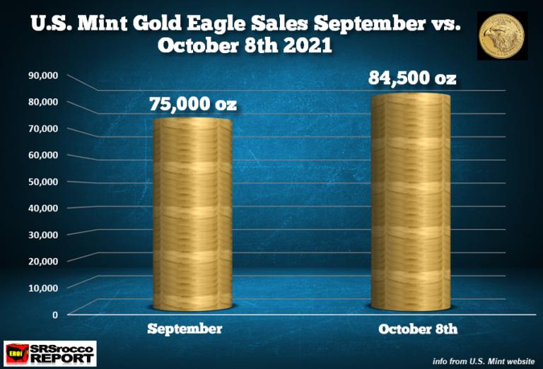 Prodej Gold Eagle vyletěl vzhůru