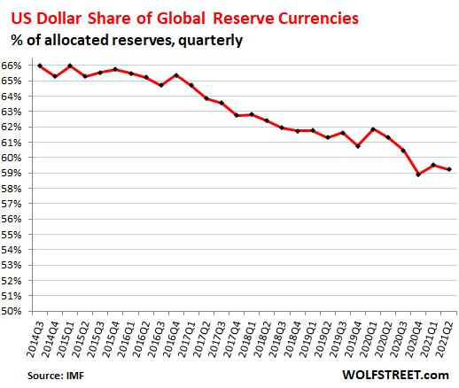 Je dolar stále rezervní měnou?